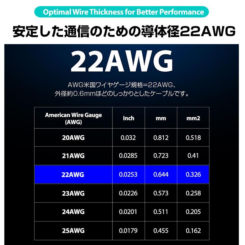 安定した通信のための導体径22AWG 通常のUSBケーブルよりも太い、導体径22AWGのワイヤーを使用。伝送によるロスを軽減し、安定した充電・通信が可能です。