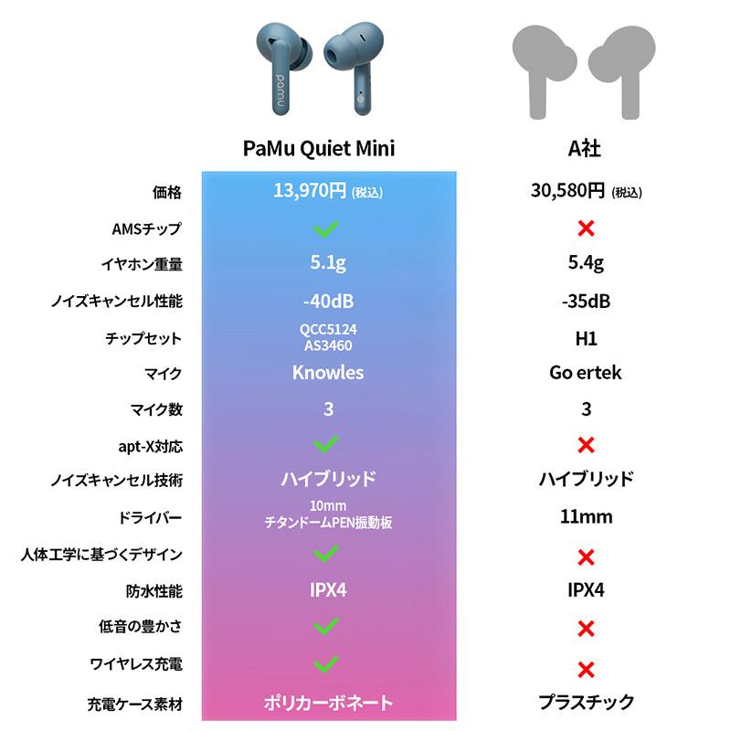 PaMu Quiet Mini 製品比較